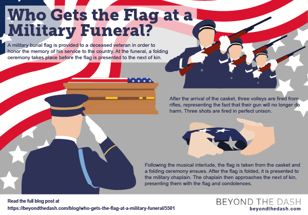 When a veteran passes away, a military funeral is held. A flag will be presented to the deceased hero's next of kin. (Infographic by Beyond the Dash)