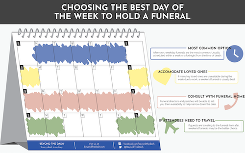 Infographic: What is the best day of the week to hold a funeral? (Beyond the Dash)