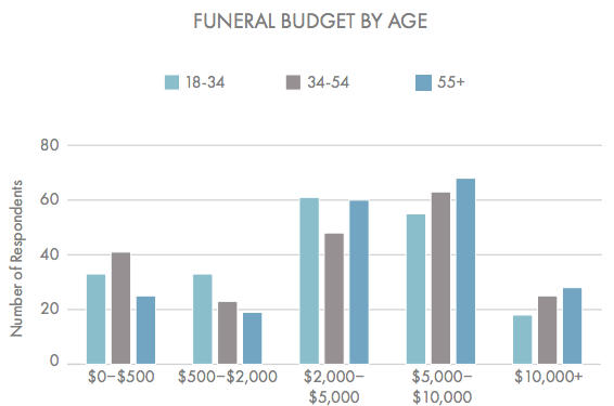 This graph shows respondents' funeral budgets by age. Most people expect to pay between $2,000 and $10,000 for a funeral, although many expect to pay less. (Beyond the Dash)