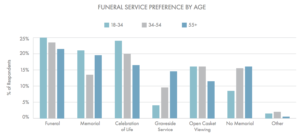 This graph shows the types of funeral services respondents prefer. Interestingly, younger respondents were more likely to request an open casket viewing than older respondents. (Beyond the Dash)
