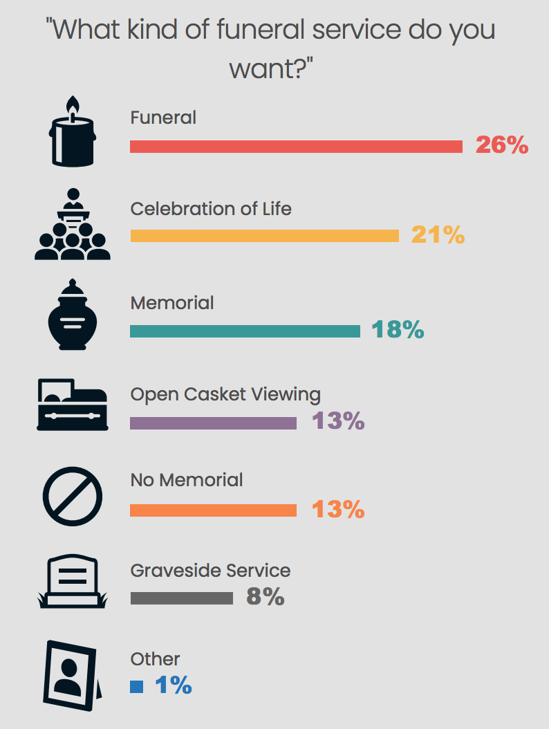 Funeral service preference of US adults.