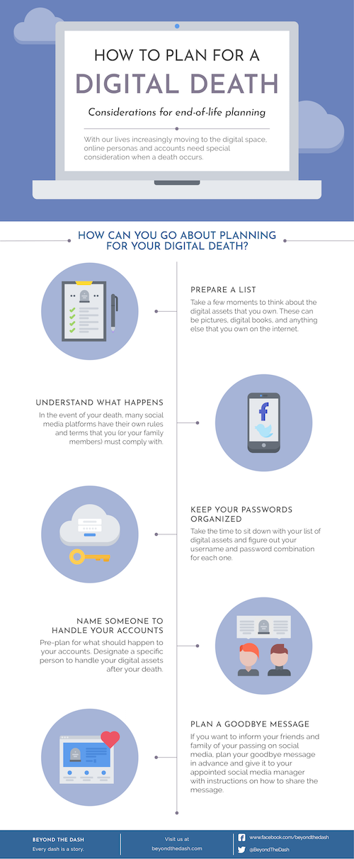 Infographic: How to Plan for a Digital Death. (Beyond the Dash)