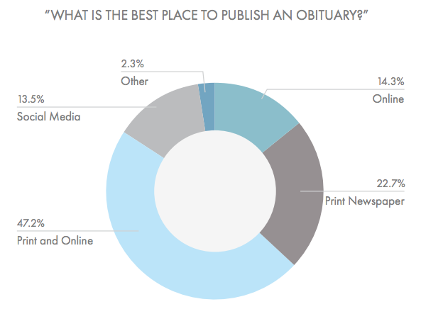 Most people still want to know their obituary will be published in print. However, the cost of a newspaper obituary is usually more expensive than one that is hosted online. (Beyond the Dash)