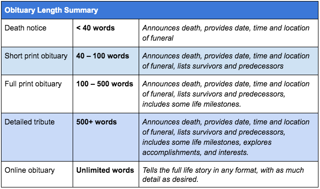 This chart is a general guideline you can use when writing a loved one's obituary. Remember to check the individual publication's guidelines on length and pricing. (Beyond the Dash)