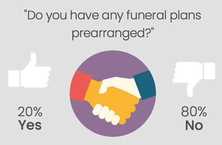 Most people don't value funeral pre-planning, with most planning to leave arrangements to their relatives, or 'wing it' when the time comes.