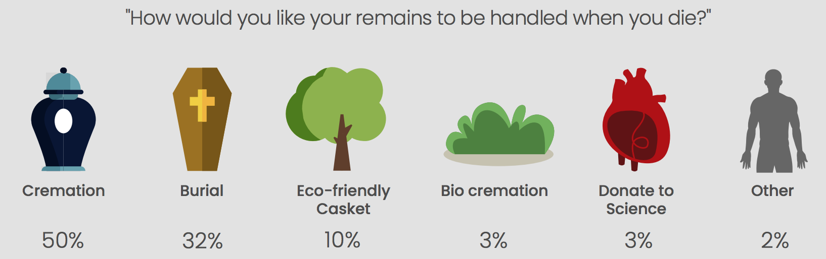 Respondents strongly preferred cremations over other forms of remains handling, with 50% opting for this method.