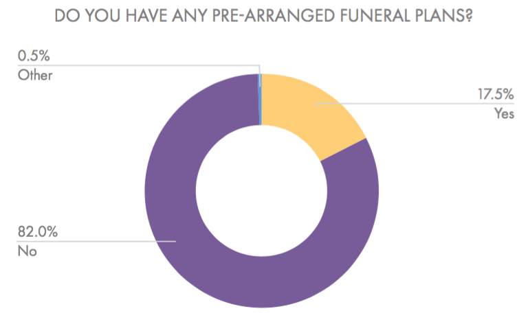 Even though over 60% of South respondents felt positively about pre-planning, less than 18% had made any funeral plans at the time of the survey. (Beyond the Dash)