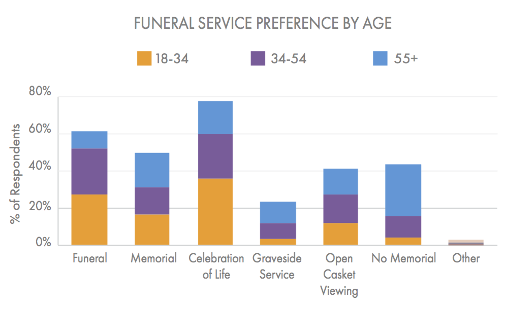 While respondents under 34 preferred a celebration of life over all other funeral types, respondents 55+ preferred no funeral at all. (Beyond the Dash)