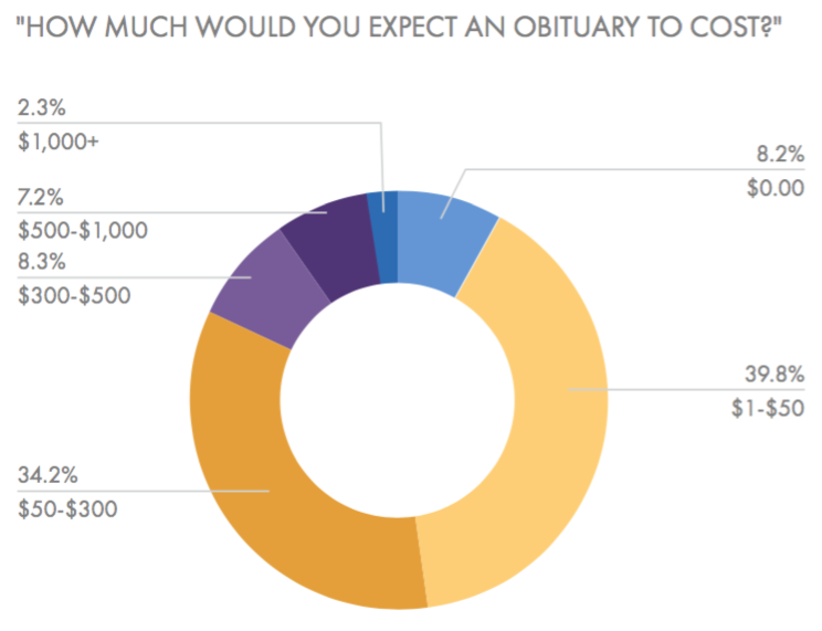 Funeral Planning in the South United States: Survey Shows