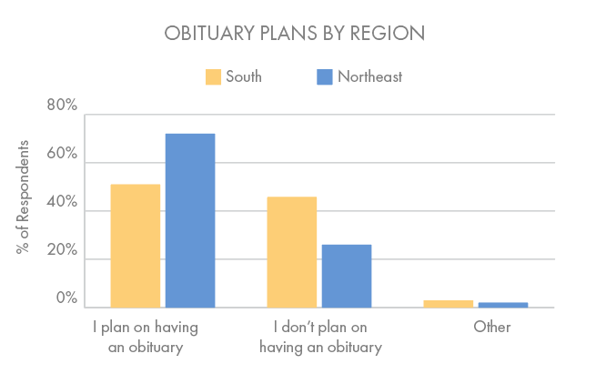 Southerners were less likely to want an obituary than Northeasterners. The gap was most distinct in the 55+ age category, with younger Southerners hoping to be remembered with a written tribute. (Beyond the Dash)
