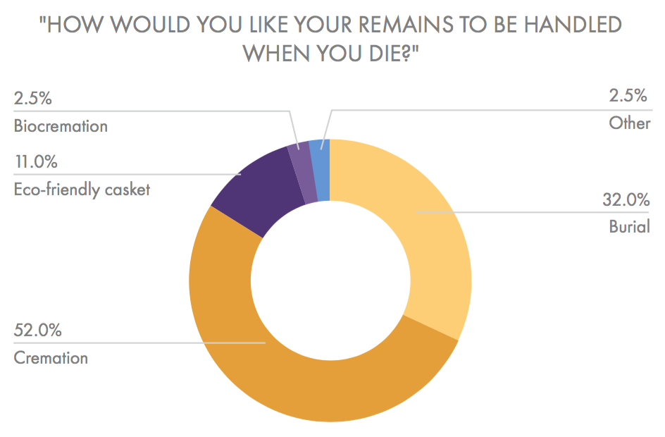 Cremation was the top choice of remains handling in the south. Burial was the second most popular choice, followed by eco-friendly casket, and biocremation. (Beyond the Dash)