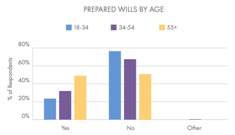 Most people don't have a legal will prepared. However, age is strongly correlated to this, with younger respondents less likely to have one than older respondents. (Beyond the Dash)