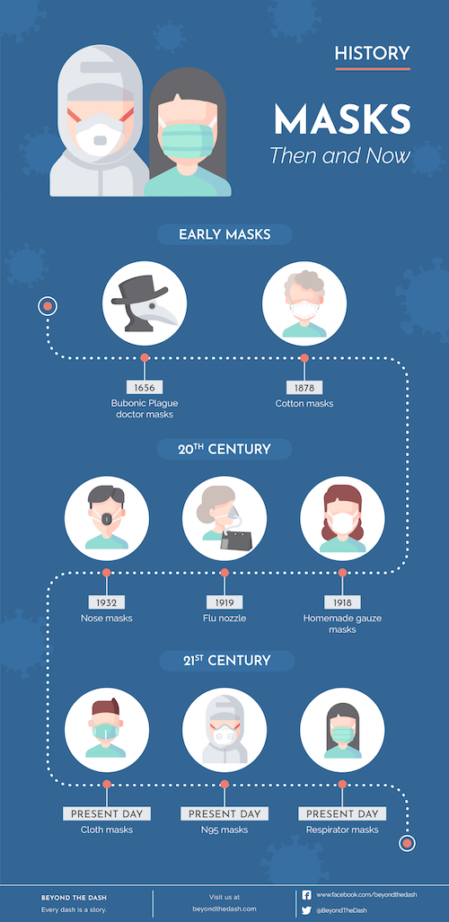 Infographic: History of Masks, Then and Now. (Beyond the Dash)