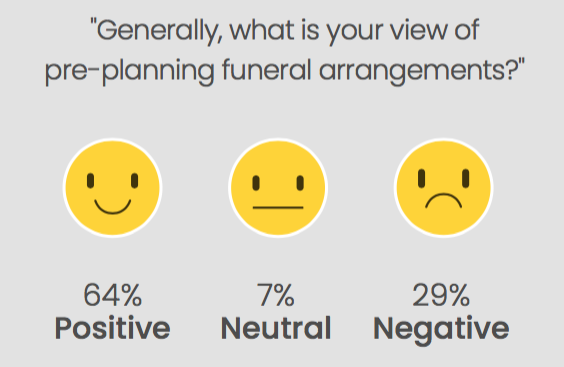 While most people thinking planning for death is wise, a small but vocal 29% said the thought of pre-planning is too morbid.