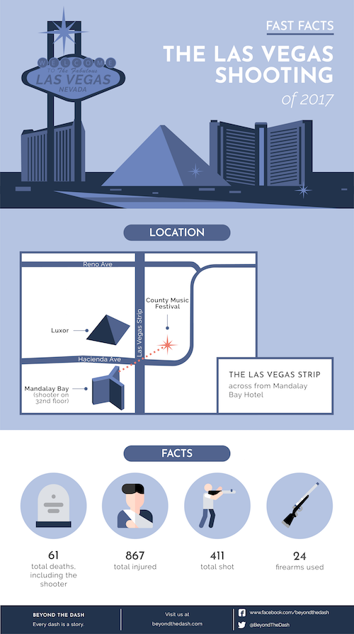 Infographic: Las Vegas Shooting Fast Facts (Beyond the Dash)